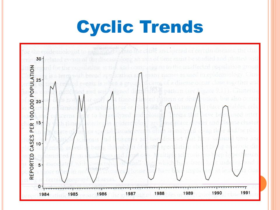 Cyclic Trends