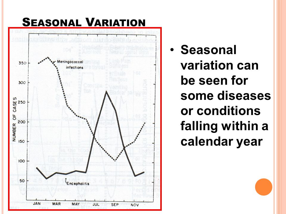 Seasonal Variation Seasonal variation can be seen for some diseases or conditions falling within a calendar year.