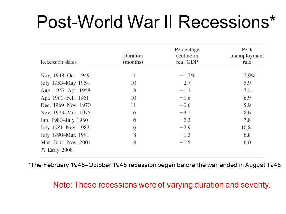 Post-World War II Recessions*