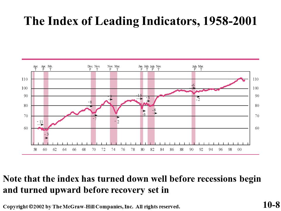 The Index of Leading Indicators, 1958-2001