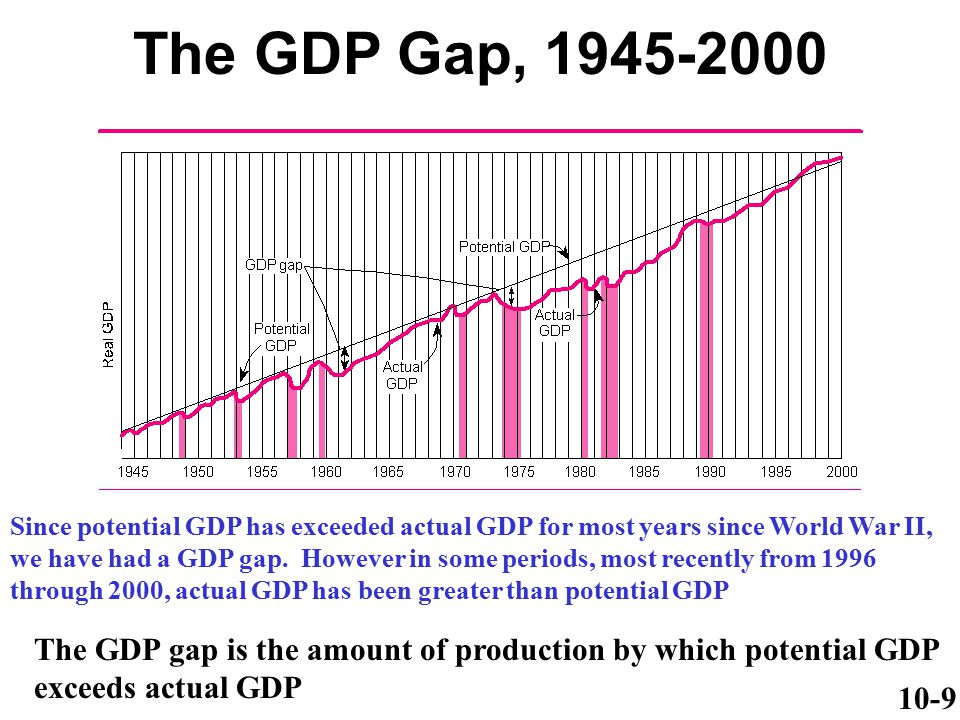 The GDP Gap, 1945-2000