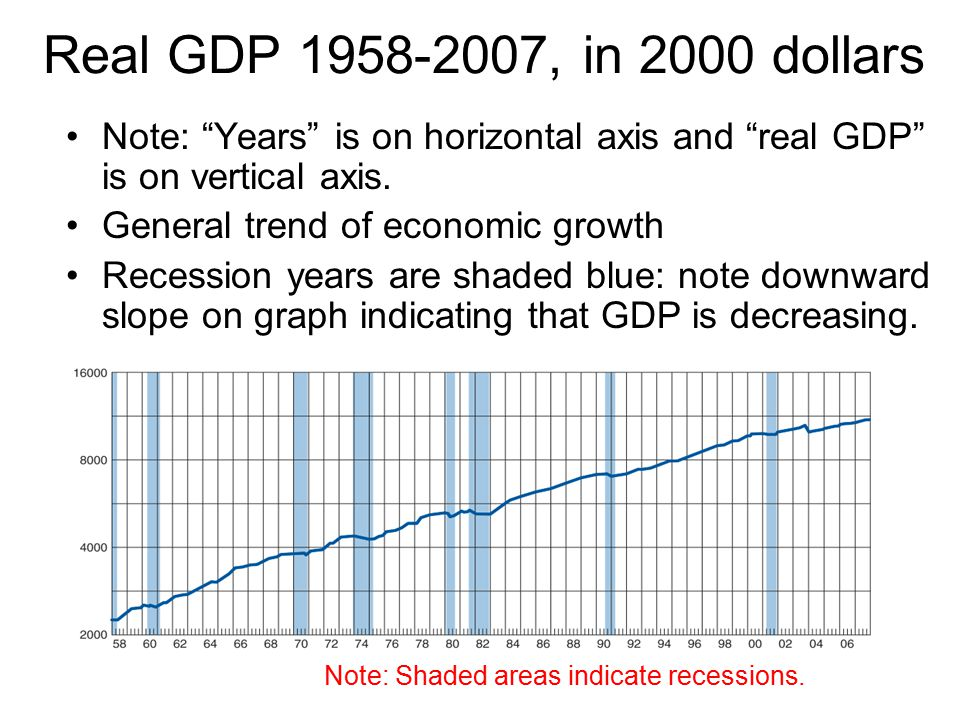 Note: Shaded areas indicate recessions.