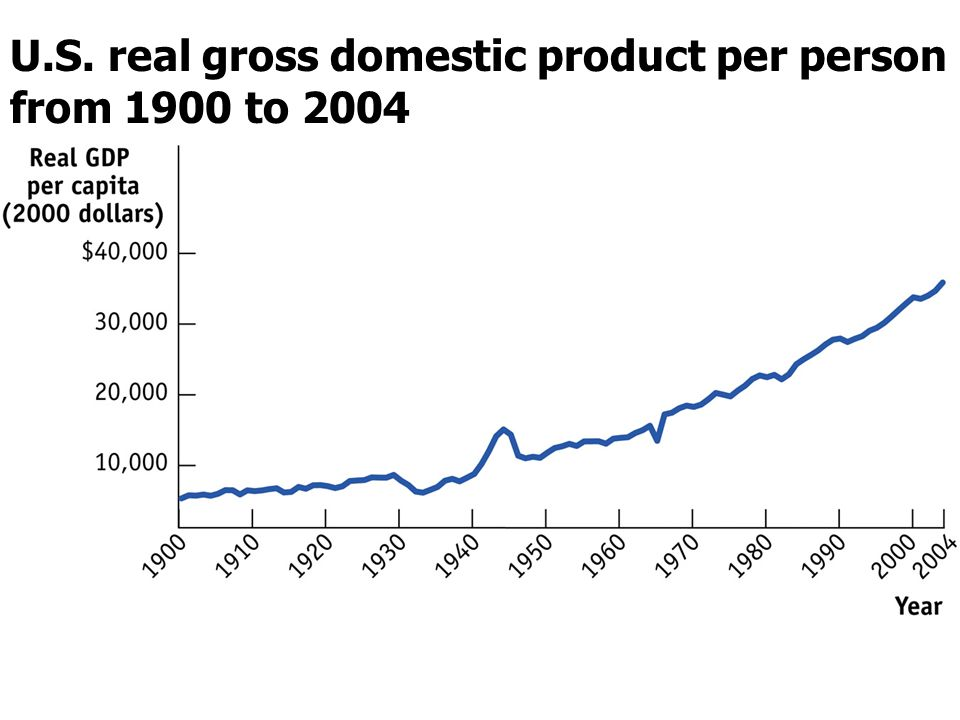 U.S. real gross domestic product per person from 1900 to 2004