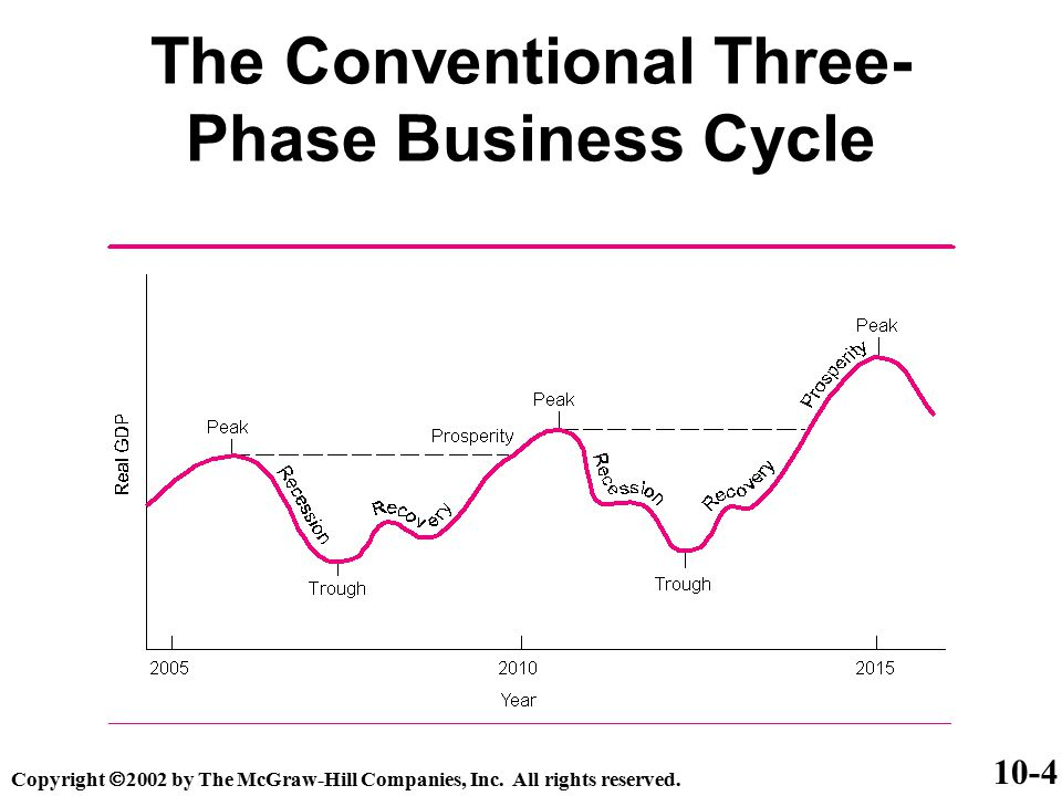 The Conventional Three-Phase Business Cycle