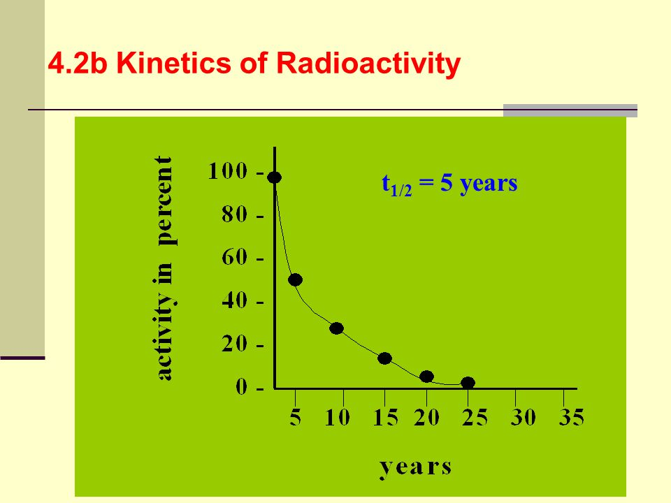 4.2b Kinetics of Radioactivity