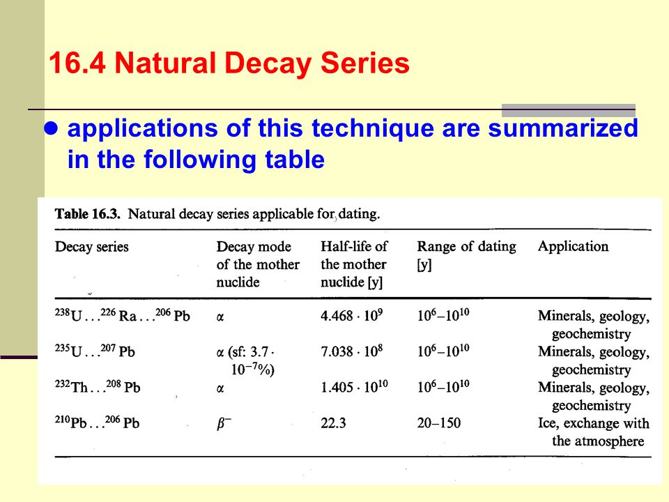 16.4 Natural Decay Series applications of this technique are summarized in the following table