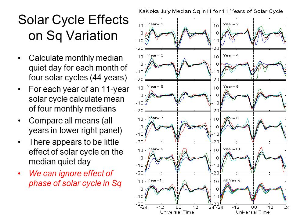 Solar Cycle Effects on Sq Variation