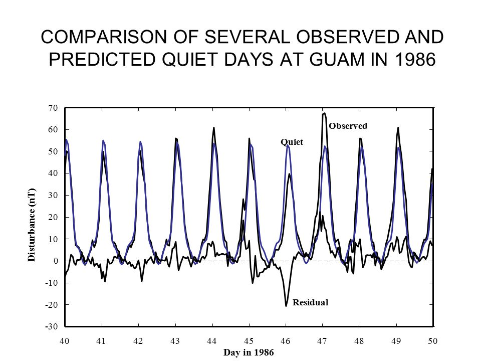 COMPARISON OF SEVERAL OBSERVED AND PREDICTED QUIET DAYS AT GUAM IN 1986