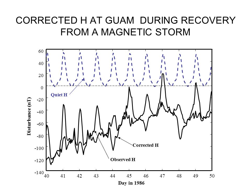 CORRECTED H AT GUAM DURING RECOVERY FROM A MAGNETIC STORM