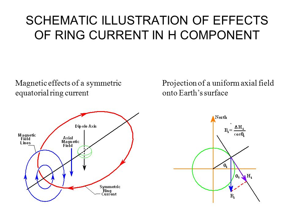 SCHEMATIC ILLUSTRATION OF EFFECTS OF RING CURRENT IN H COMPONENT