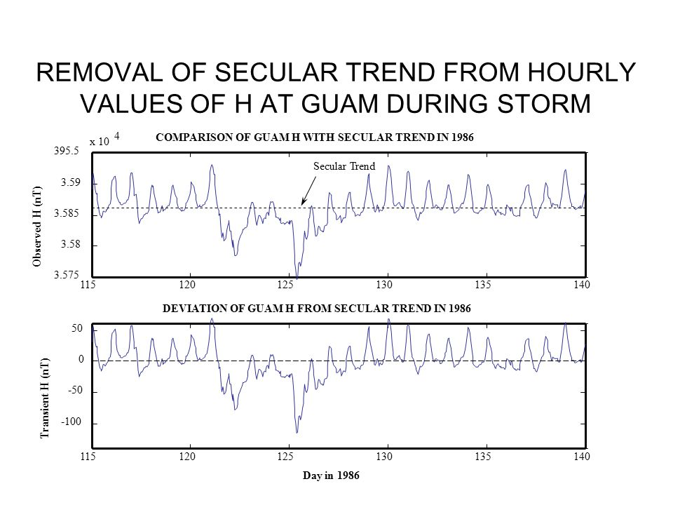 REMOVAL OF SECULAR TREND FROM HOURLY VALUES OF H AT GUAM DURING STORM