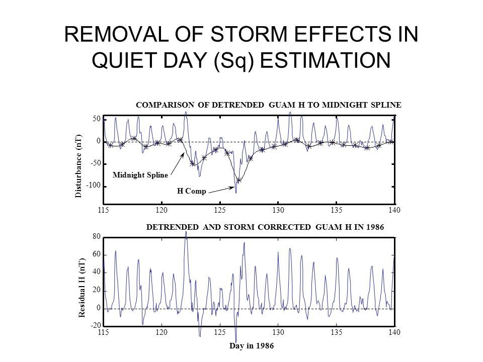 REMOVAL OF STORM EFFECTS IN QUIET DAY (Sq) ESTIMATION