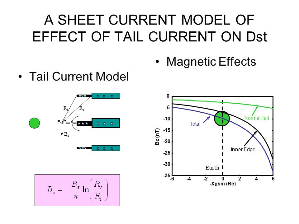 A SHEET CURRENT MODEL OF EFFECT OF TAIL CURRENT ON Dst