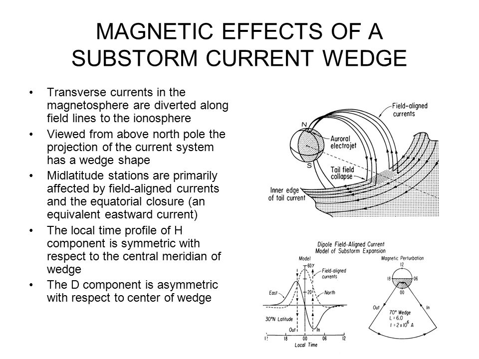 MAGNETIC EFFECTS OF A SUBSTORM CURRENT WEDGE