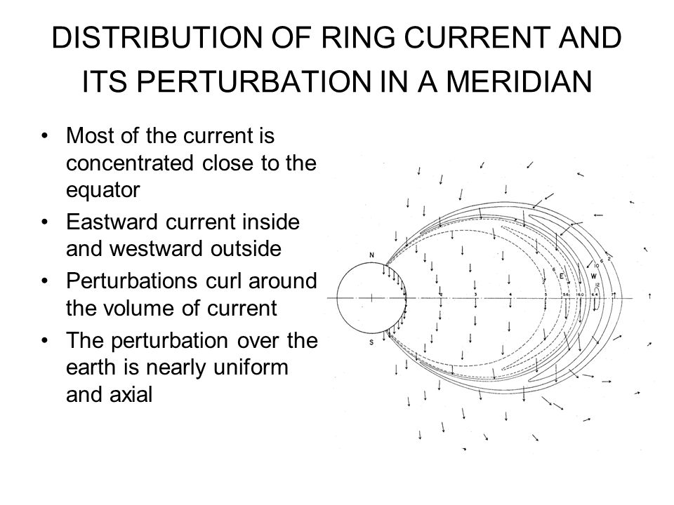 DISTRIBUTION OF RING CURRENT AND ITS PERTURBATION IN A MERIDIAN