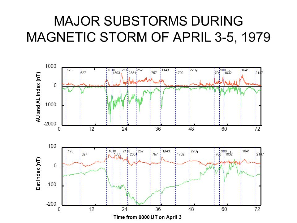 MAJOR SUBSTORMS DURING MAGNETIC STORM OF APRIL 3-5, 1979