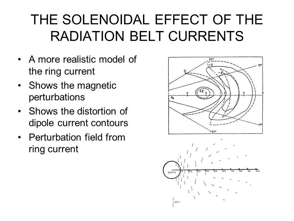 THE SOLENOIDAL EFFECT OF THE RADIATION BELT CURRENTS