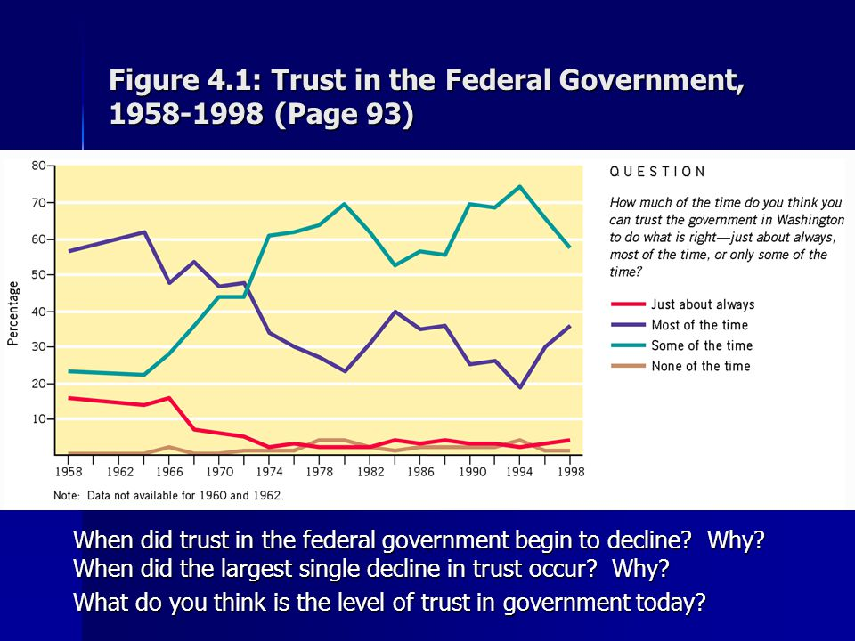 Figure 4.1: Trust in the Federal Government, 1958-1998 (Page 93)