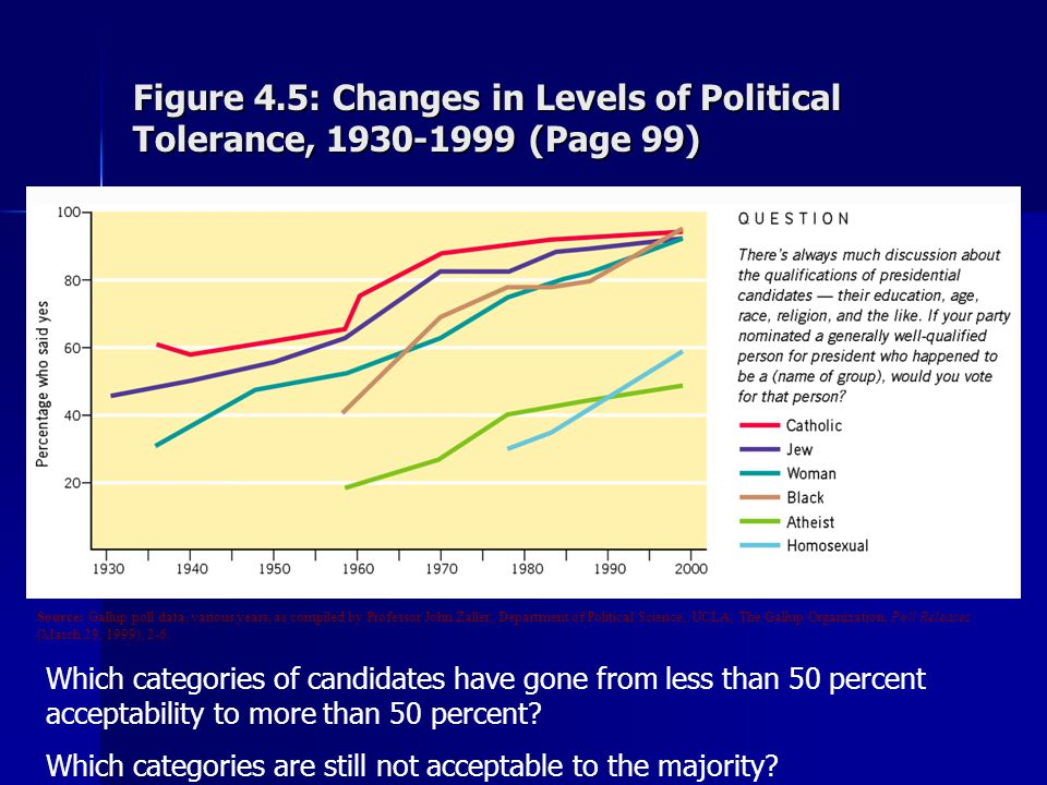 Figure 4.5: Changes in Levels of Political Tolerance, 1930-1999 (Page 99)