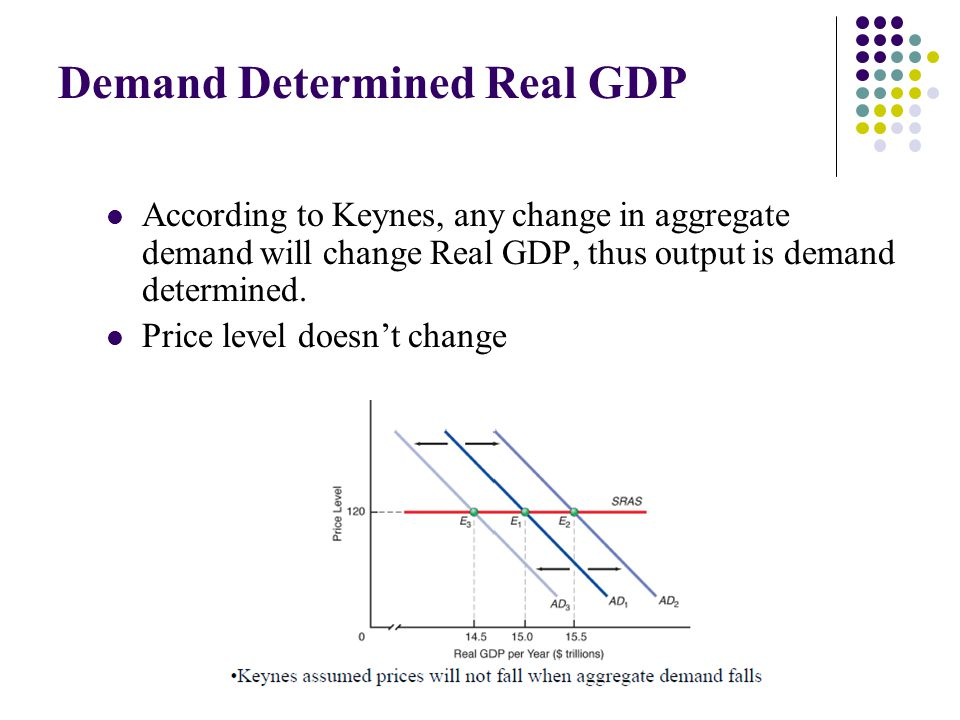 Demand Determined Real GDP