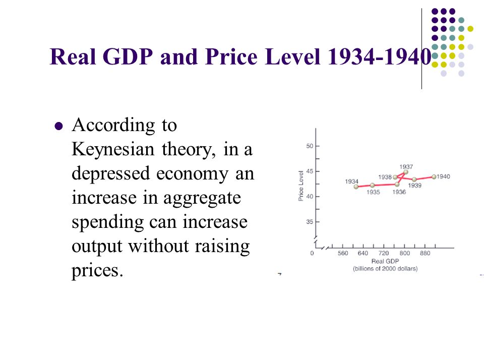 Real GDP and Price Level 1934-1940