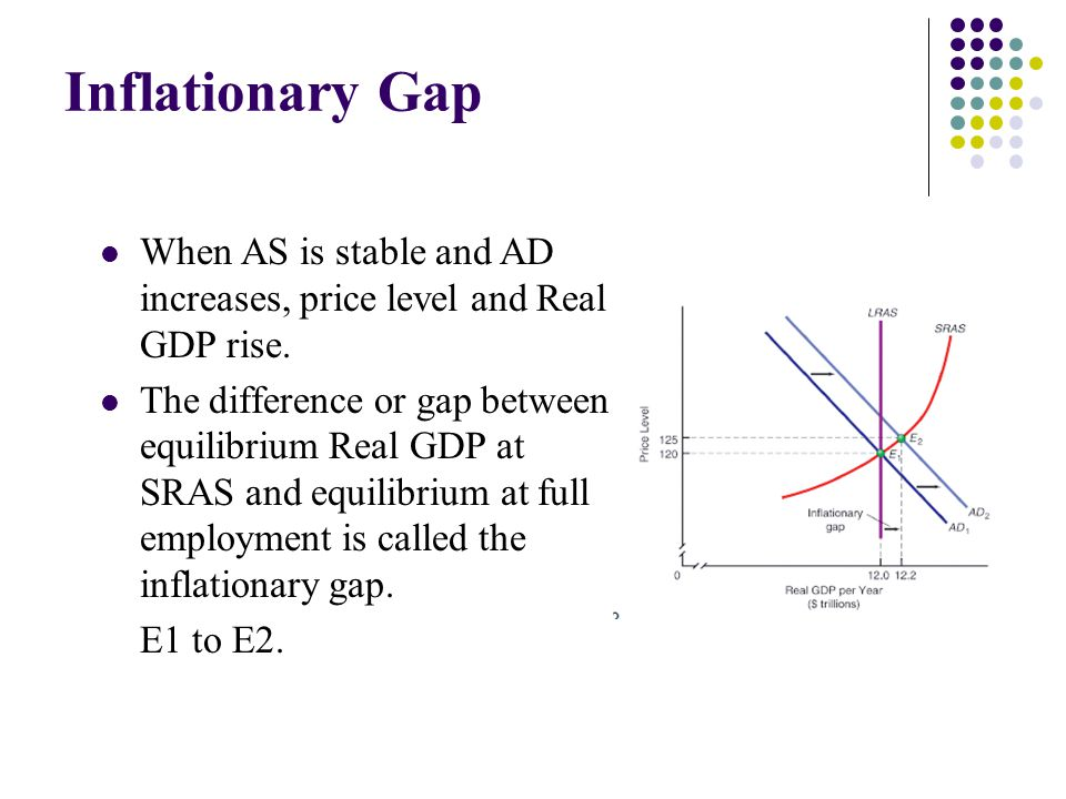 Inflationary Gap When AS is stable and AD increases, price level and Real GDP rise.