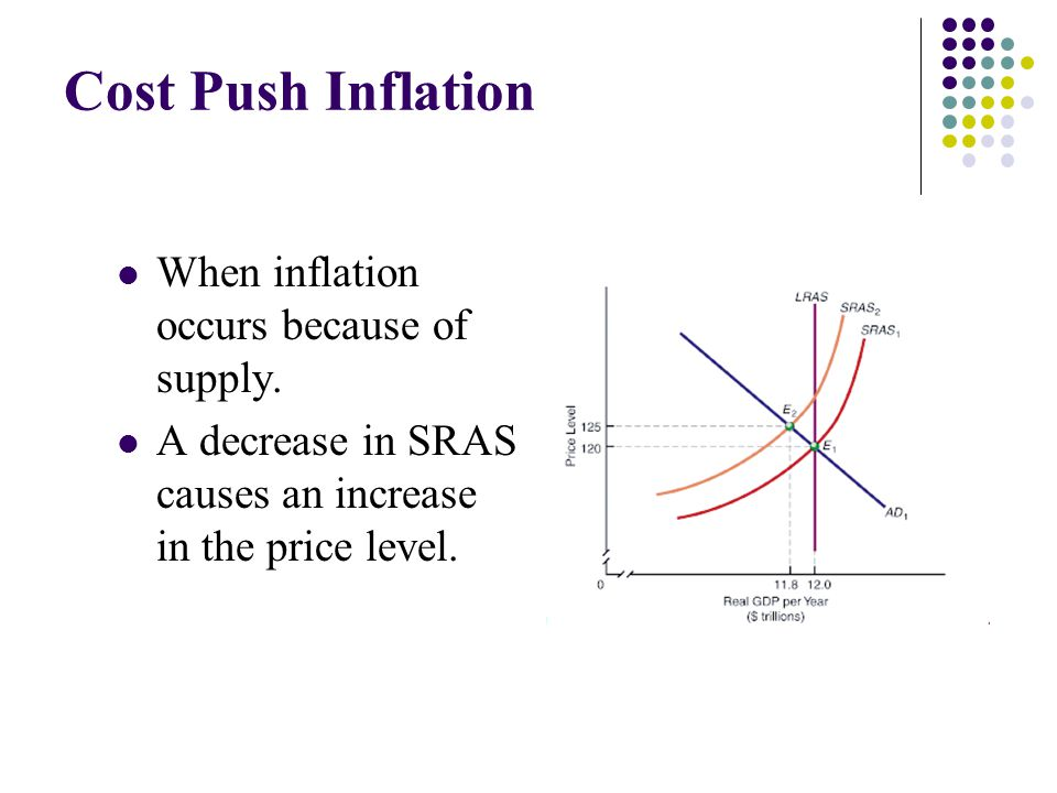 Cost Push Inflation When inflation occurs because of supply.