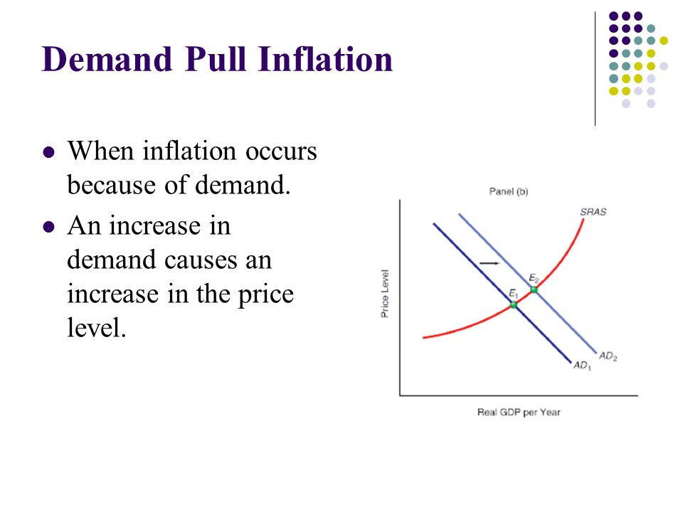 Demand Pull Inflation When inflation occurs because of demand.