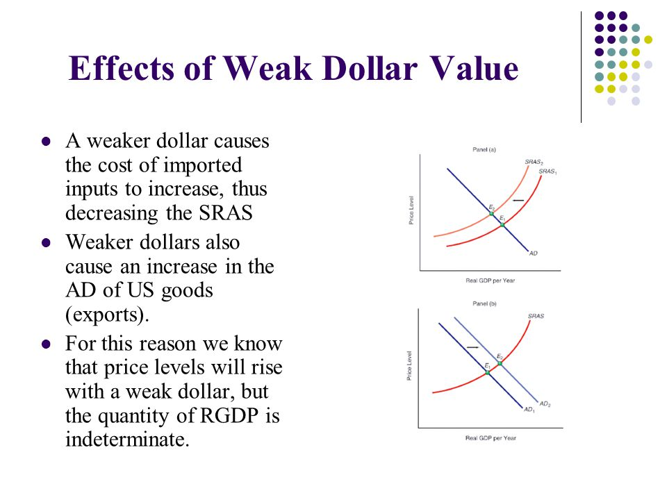 Effects of Weak Dollar Value