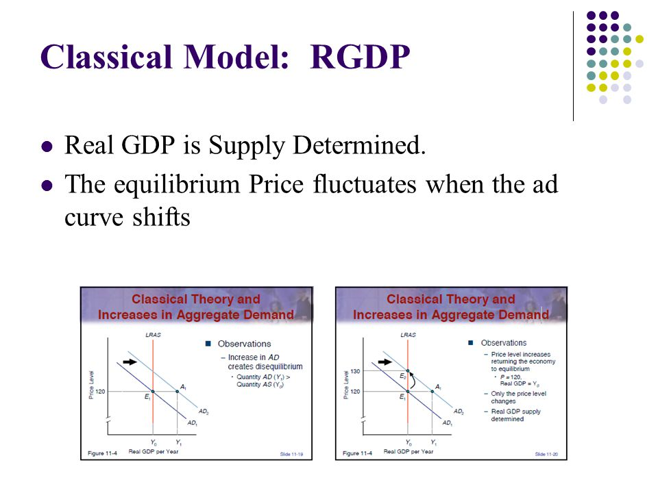 Classical Model: RGDP Real GDP is Supply Determined.