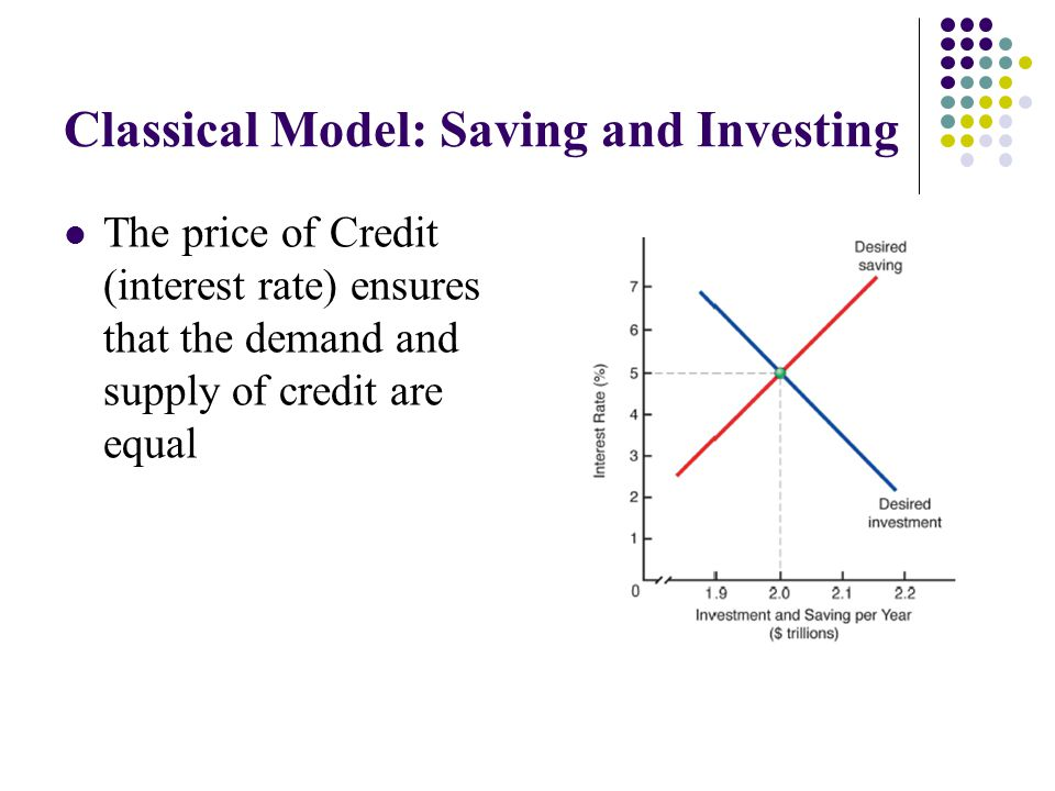 Classical Model: Saving and Investing