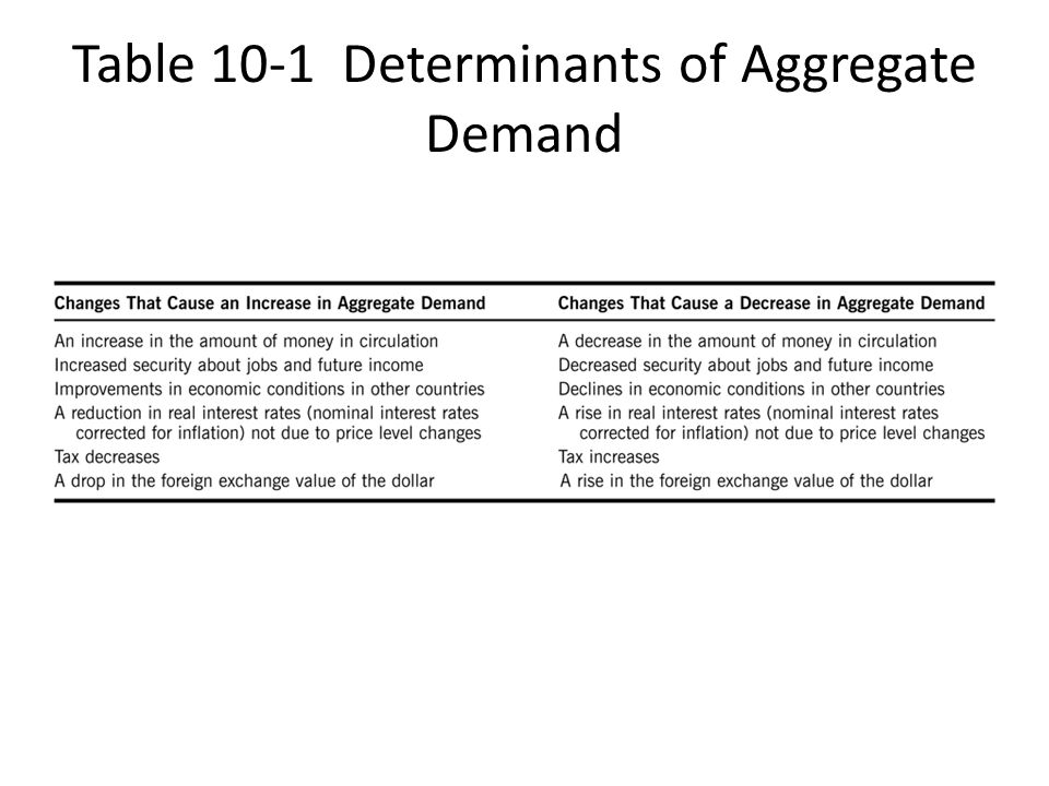 Table 10-1 Determinants of Aggregate Demand