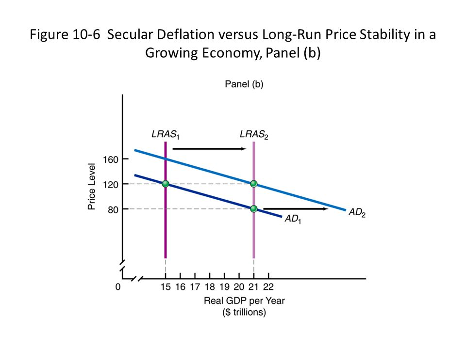 Figure 10-6 Secular Deflation versus Long-Run Price Stability in a Growing Economy, Panel (b)