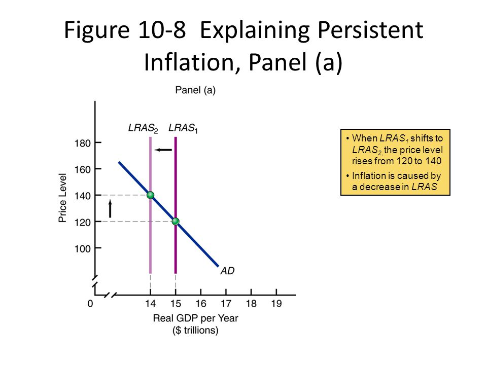 Figure 10-8 Explaining Persistent Inflation, Panel (a)