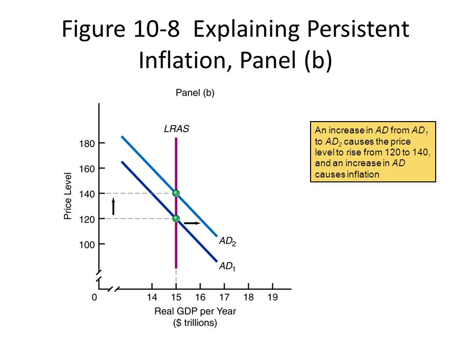 Figure 10-8 Explaining Persistent Inflation, Panel (b)