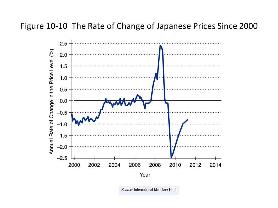 Figure 10-10 The Rate of Change of Japanese Prices Since 2000