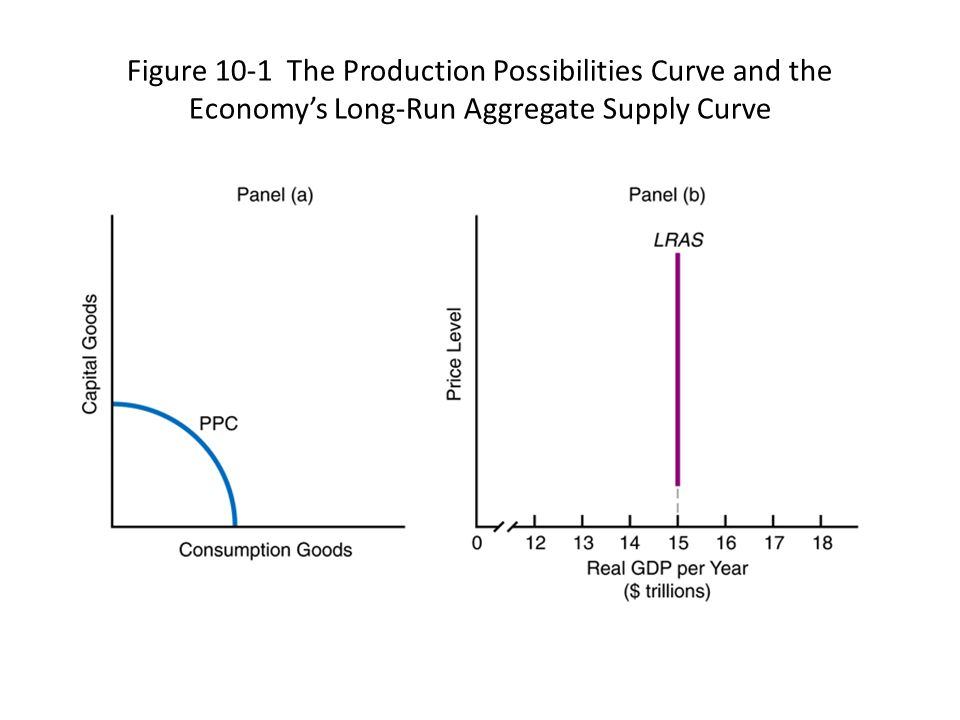 Figure 10-1 The Production Possibilities Curve and the Economy's Long-Run Aggregate Supply Curve