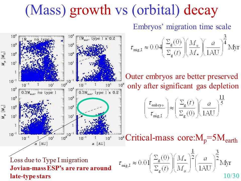 (Mass) growth vs (orbital) decay