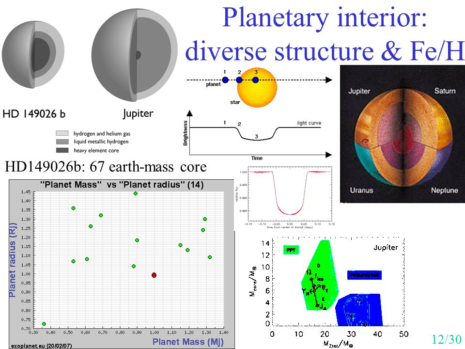 Planetary interior: diverse structure & Fe/H
