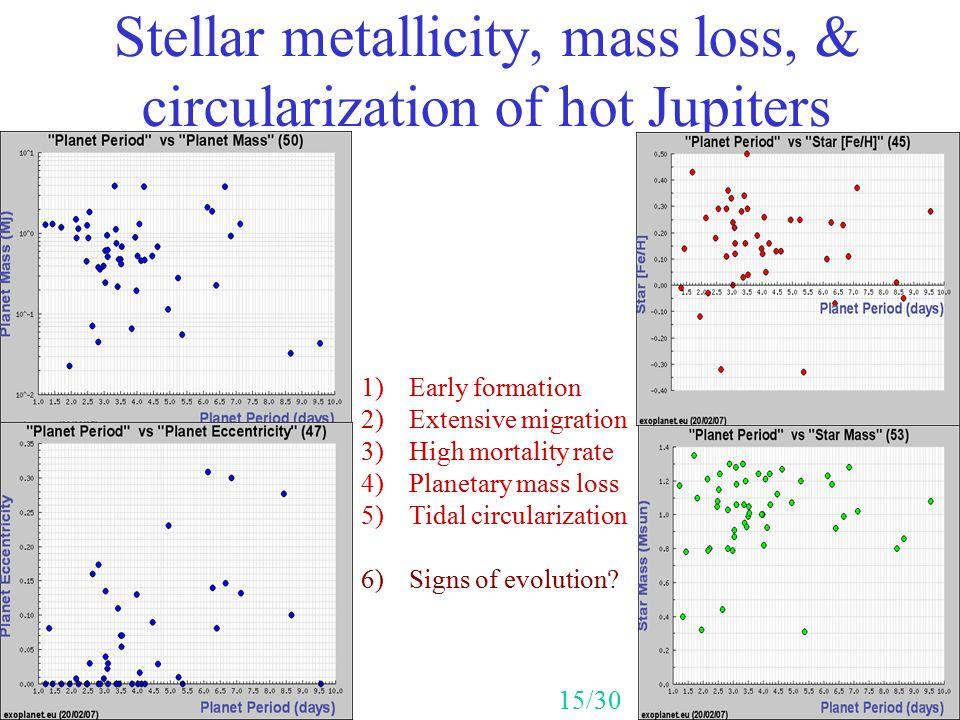 Stellar metallicity, mass loss, & circularization of hot Jupiters