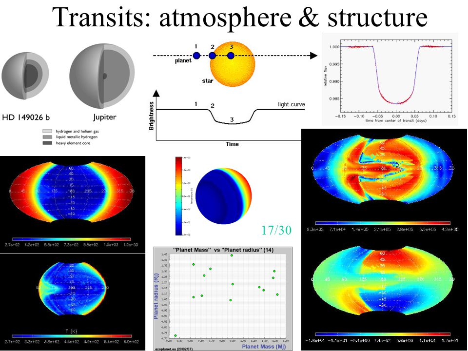 Transits: atmosphere & structure