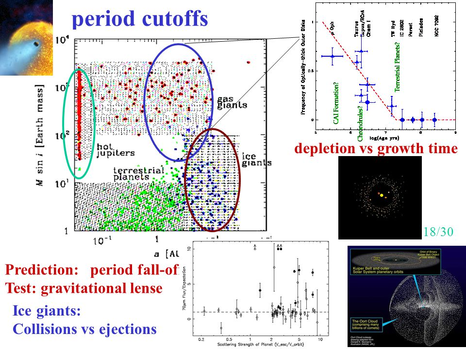 period cutoffs depletion vs growth time Prediction: period fall-off