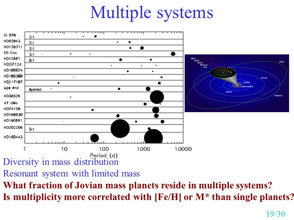 Multiple systems Diversity in mass distribution