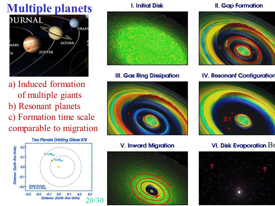 Multiple planets a) Induced formation of multiple giants