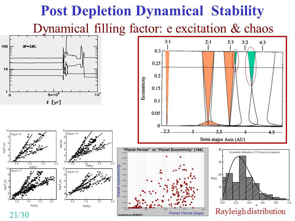 Post Depletion Dynamical Stability