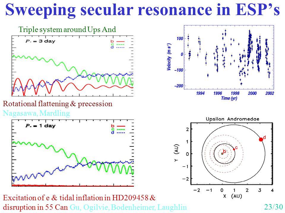 Sweeping secular resonance in ESP's
