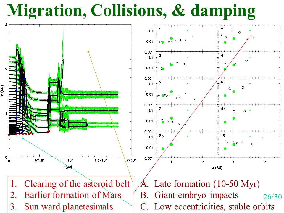 Migration, Collisions, & damping