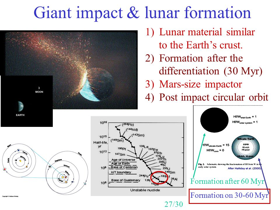 Giant impact & lunar formation
