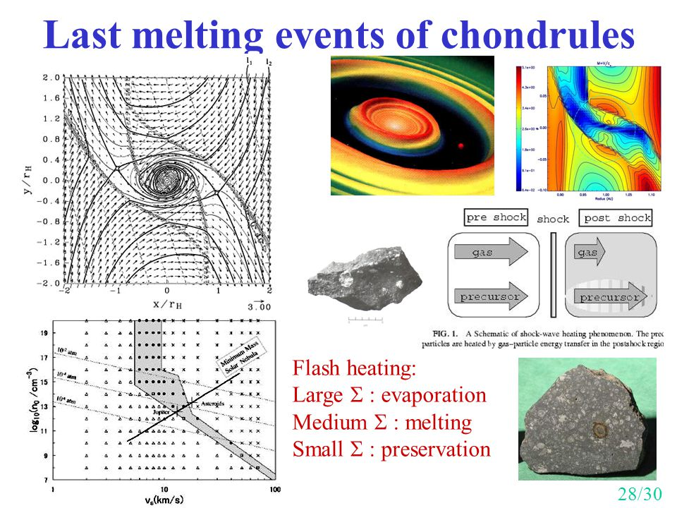 Last melting events of chondrules