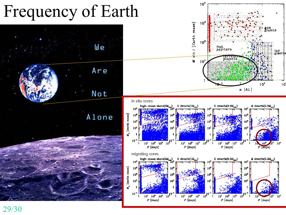 Frequency of Earth 29/30